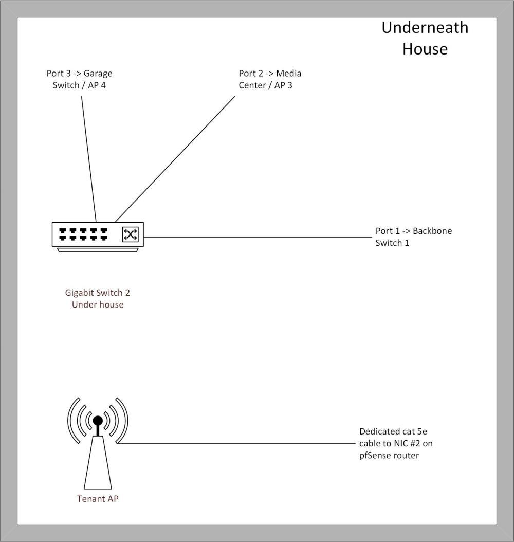 underhouse1